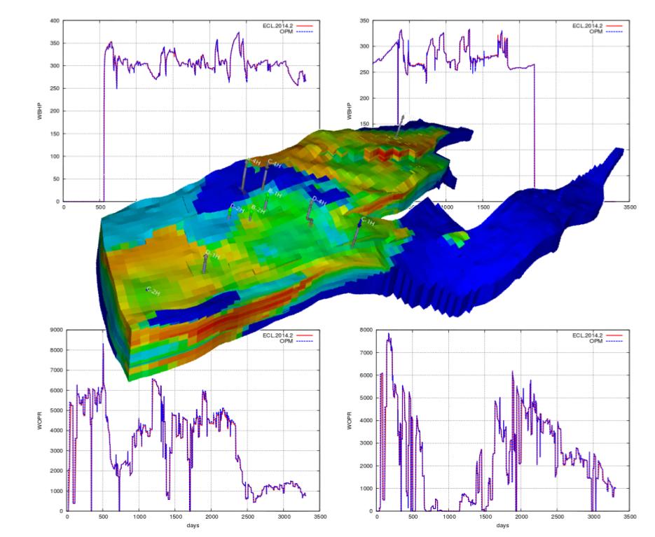 Computational Geosciences Sintef