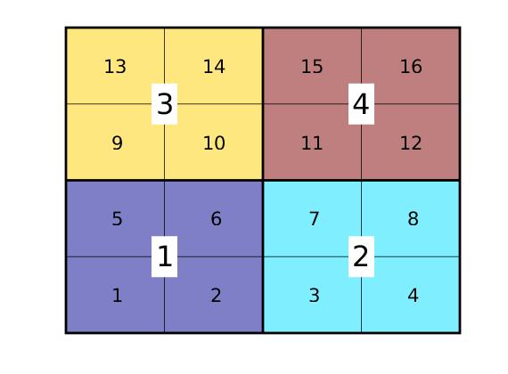 coarsegrid: Generation of coarse grids — The Matlab