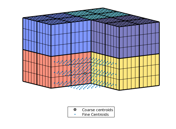 coarsegrid: Generation of coarse grids — The Matlab