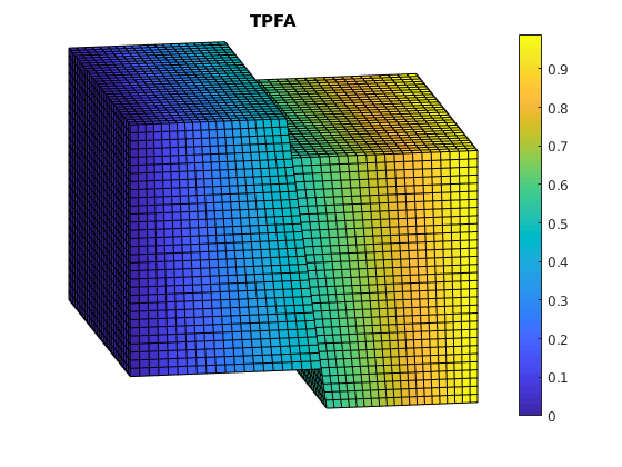 msfvm: Multiscale Finite-Volume method for pressure — The Matlab
