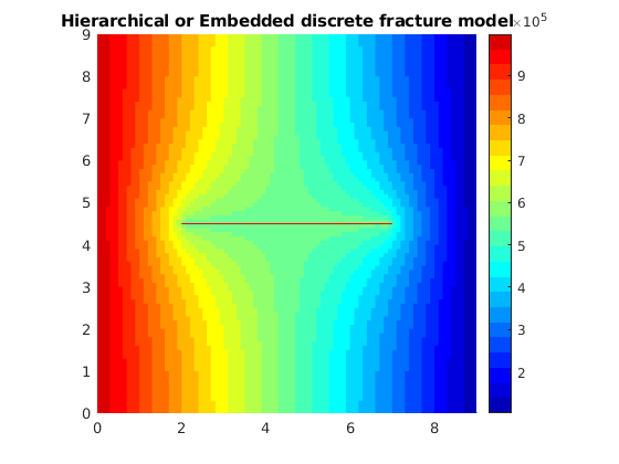 hfm: Hierarchical and embedded fractures — The Matlab
