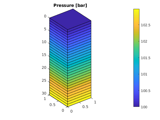 Core functionality — The Matlab Reservoir Simulation Toolbox 2018a