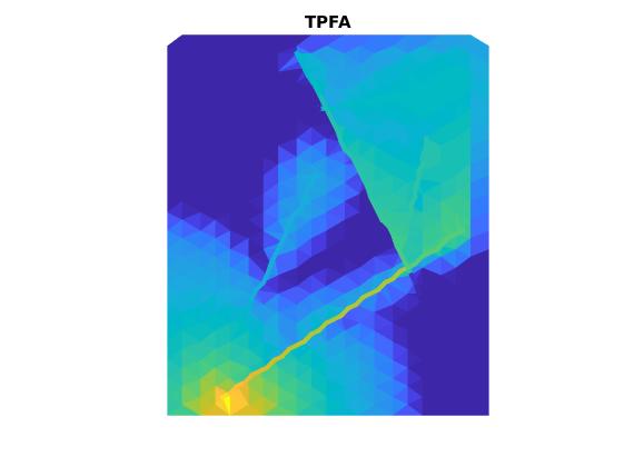 dfm: Discrete fracture matrix implementation — The Matlab Reservoir