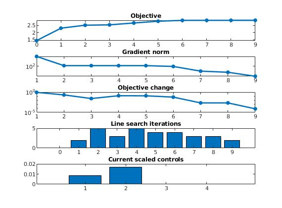 co2lab: Numerical CO2 laboratory — The Matlab Reservoir Simulation