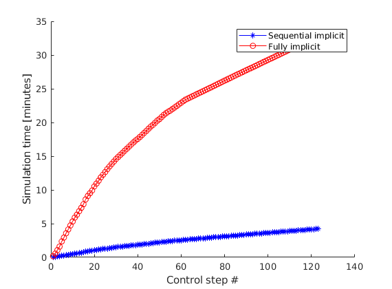 blackoil-sequential: Sequential implicit black-oil solvers — The