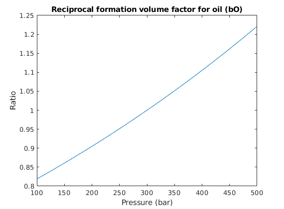 gas formation volume factor Big injected gas formation volume factor, bbl/scf biw injected water formation volume factor, bbl/stb rsoi initial solution gas-oil ratio, scf/stb.