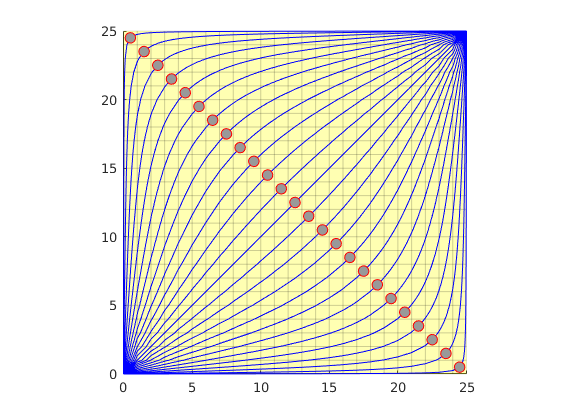 streamlines: Compute streamlines — The Matlab Reservoir