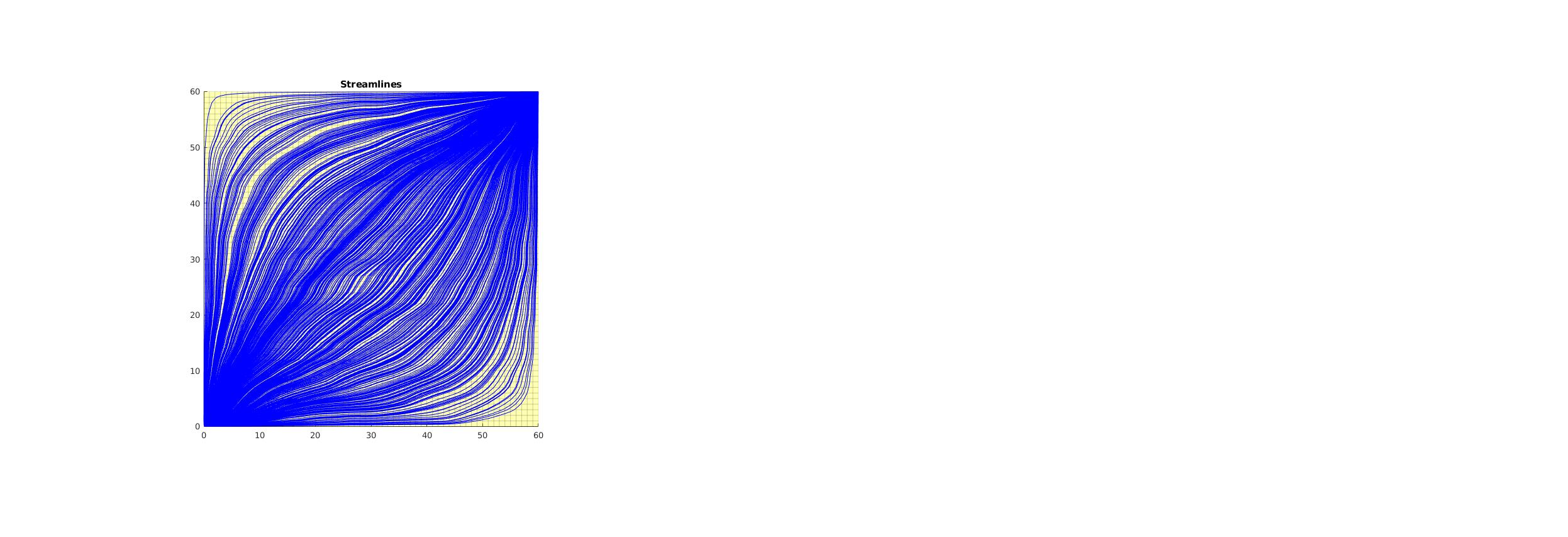 streamlines: Compute streamlines — The Matlab Reservoir