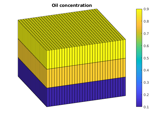 ad-eor: Enhanced oil recovery solvers — The Matlab Reservoir
