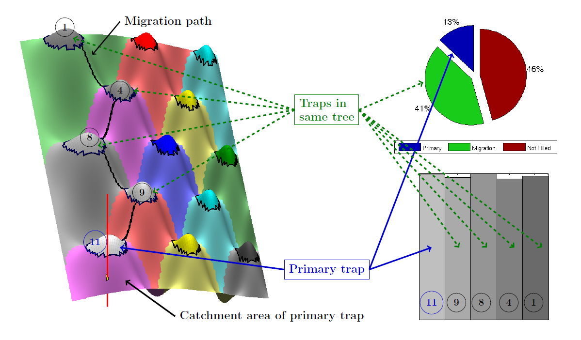 Structural Trapping And Spill Point Analysis Trap Diagram Figure 3 Identification Of Traps Associated Regionscatchment Areas The Also Shows How Different Are Connected Along