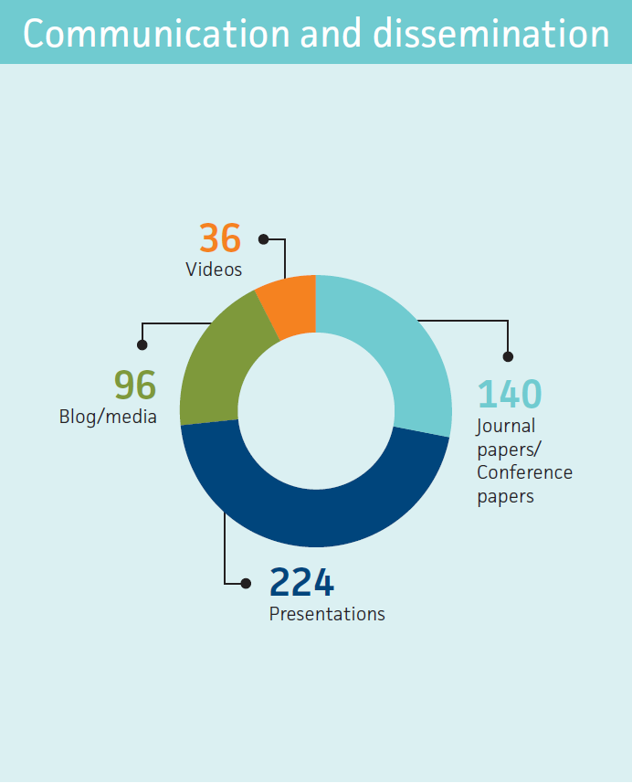 224 presentations, 140 journal papers and conference papers, 36 videos, 96 blog and media
