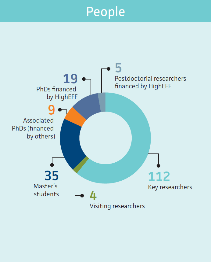 112 key researchers, 4 visiting researchers, 35 master's students, 9 associated PhDs, 19 PhDs financed by HighEFF, 5 postdoctorial researchers financed by HighEFF