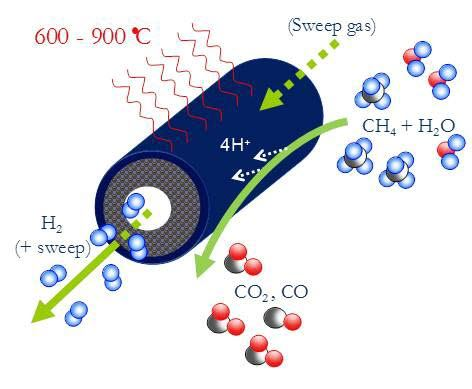 Figure 1: High temperature ceramic hydrogen transport membrane for pre-combustion CO2 separation