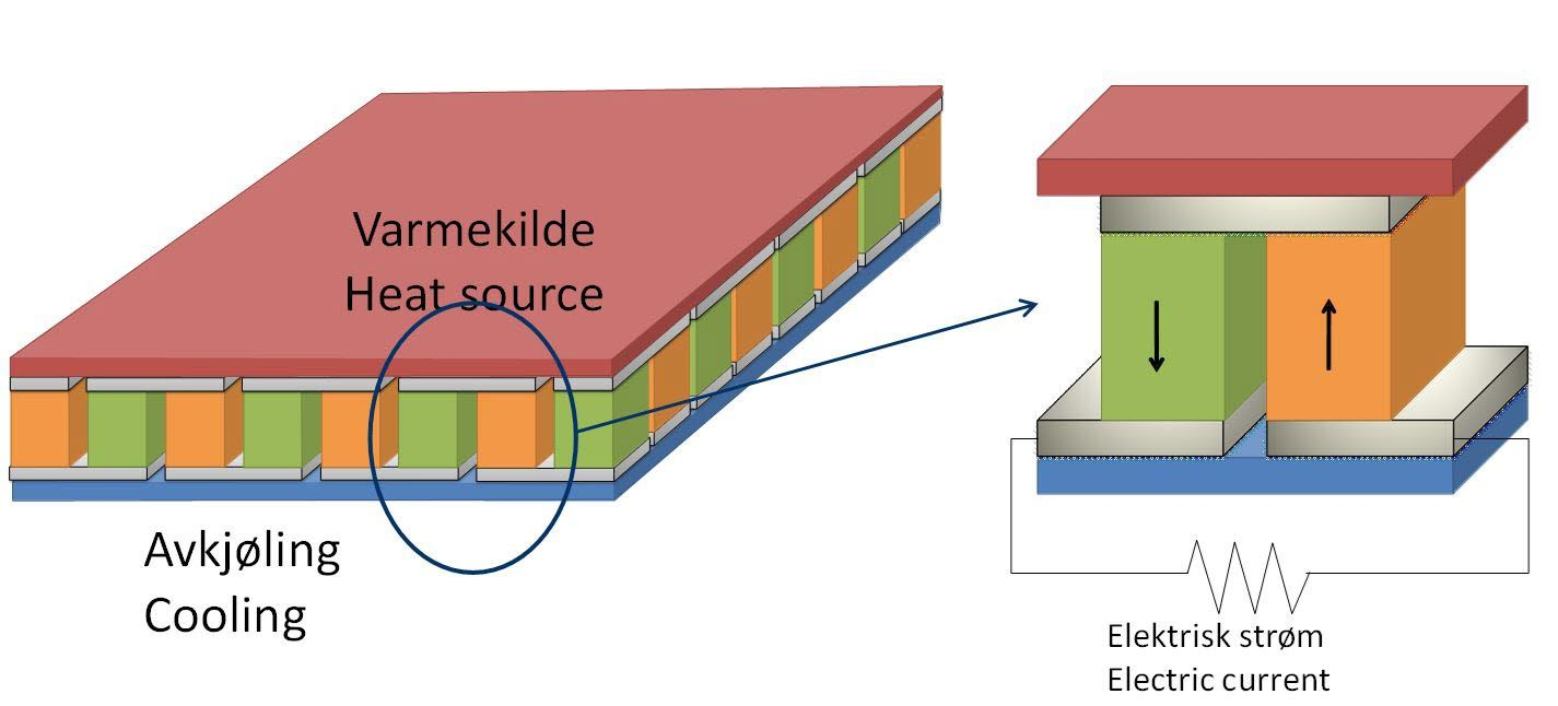 thermoelectric moduls