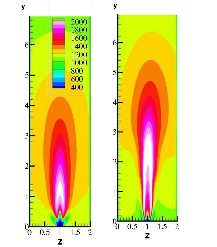 Temperature contours from the results of numerical simulation of burner with refinery fuel gas as fuel (left) and pure H2 as fuel (right)
