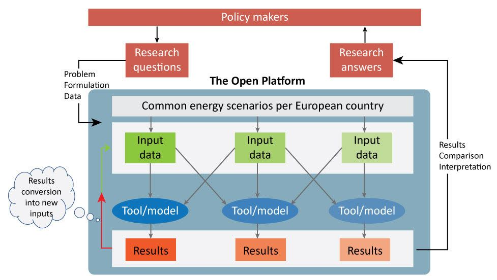 The Open platform in the EU project Open ENTRANCE