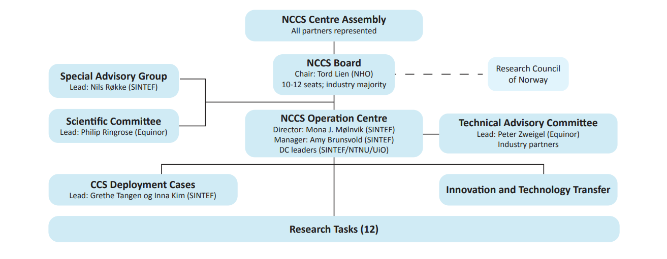 NCCS updated organisation