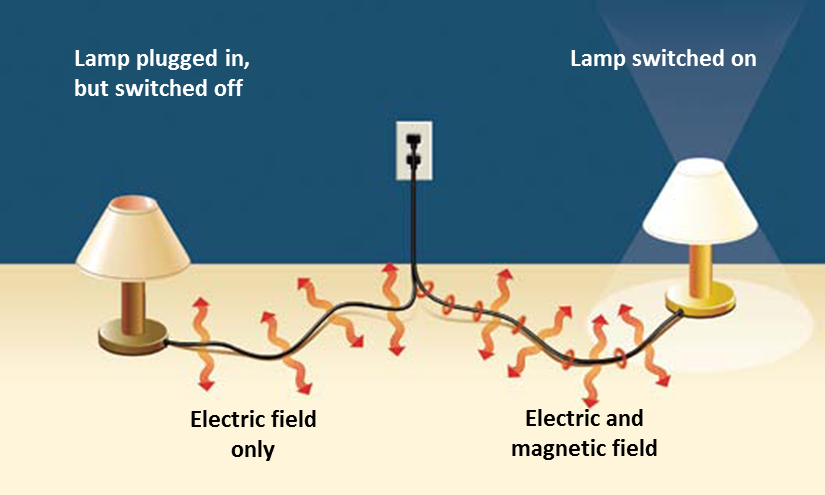 one application magnetic fields household appliances At home the magnetic fields tend to be strongest close to certain domestic appliances that contain motors, transformers, and heaters, and fields quickly decrease with distance for instance, the magnetic field close to a vacuum cleaner is 200 times weaker at 1m distance than at 5 cm distance (up to 40 µt).