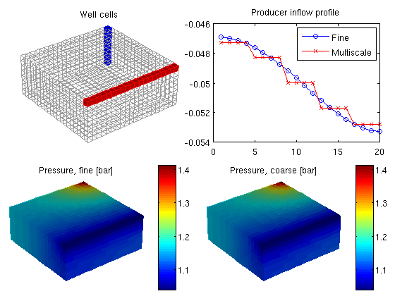 Multiscale Flow Solver: I